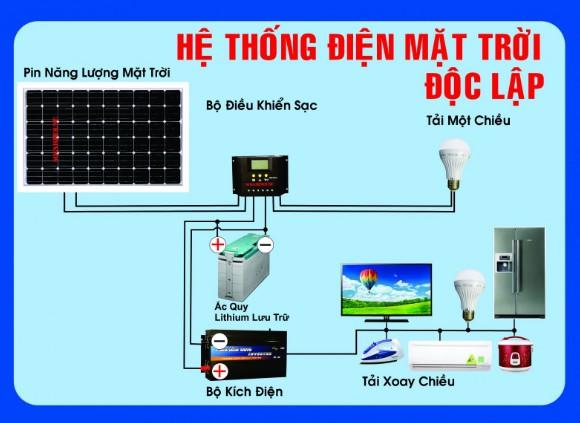 cấu tạo của hệ thống điện mặt trời độc lập
