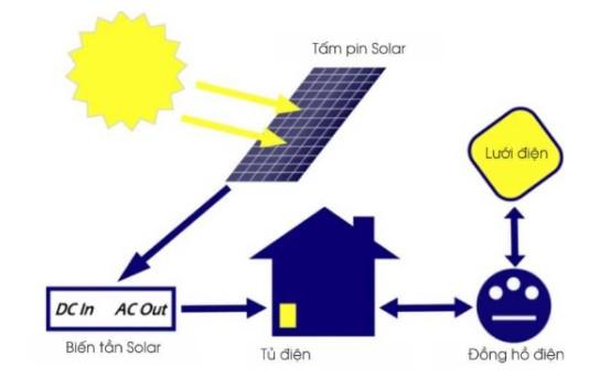 nguyên lý pin mặt trời 2