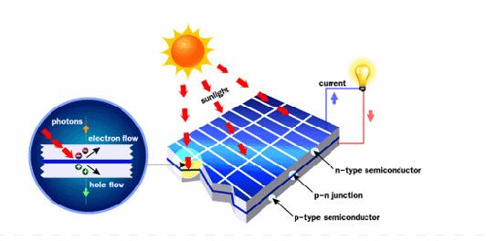 nguyên lý pin mặt trời
