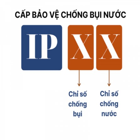 cap bao ve IP | GPsolar