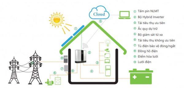 [Kiến thức] Hybrid Inverter cho hệ thống điện năng lượng mặt trời