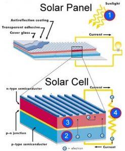Phân biệt solar panel va solar cell